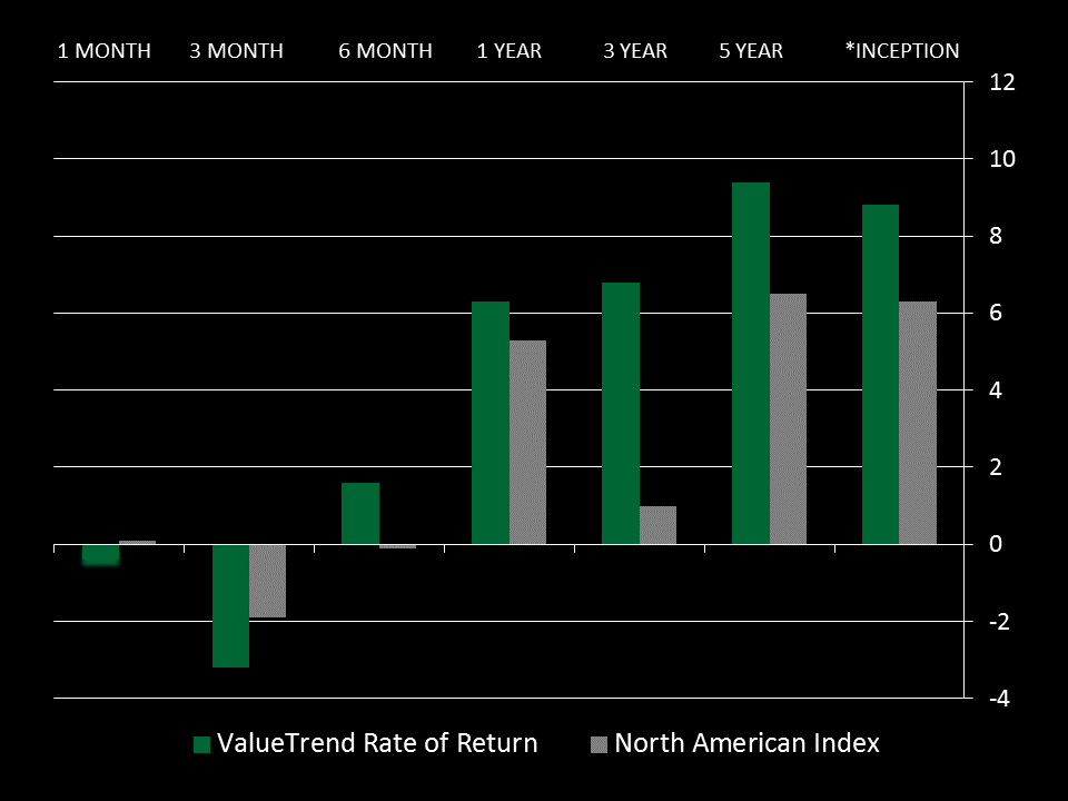 Investment Performance of the ValueTrend Equity Platform over multiple time frames compared to North American Index