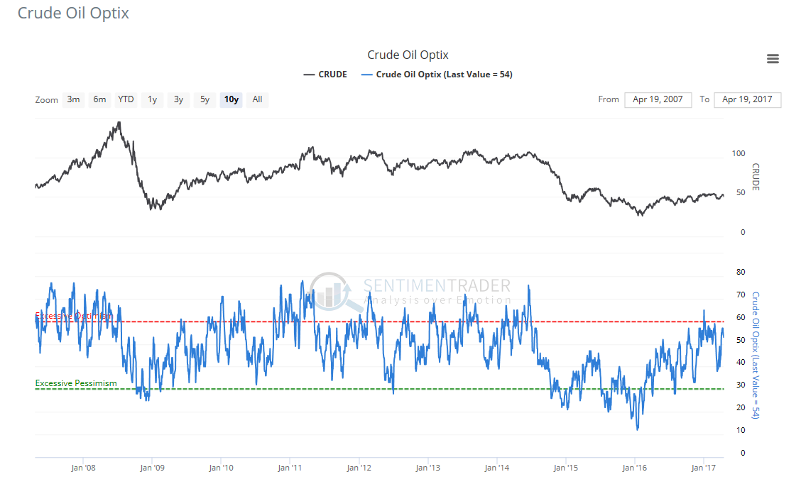 WTI crude oil sentiment chart showing overly optimistic market sentiment on oil