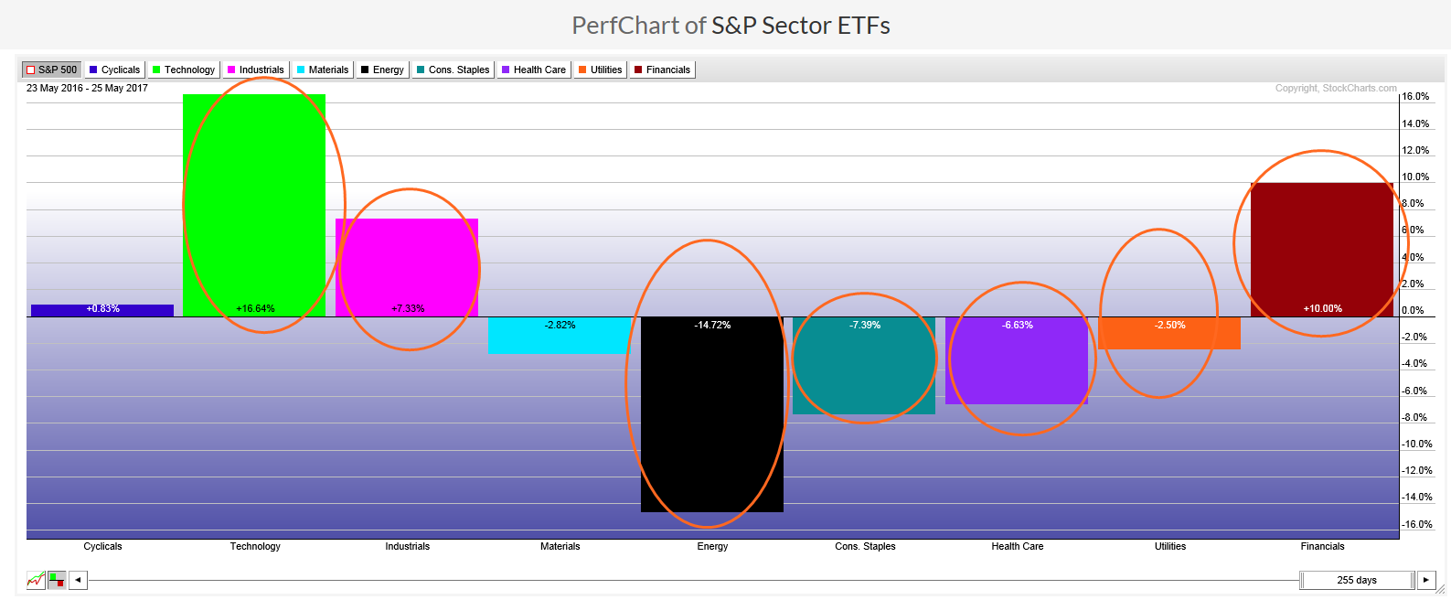 Sector Rotation: Performance chart of S&P Sector ETFs from May 2016 to May 2017