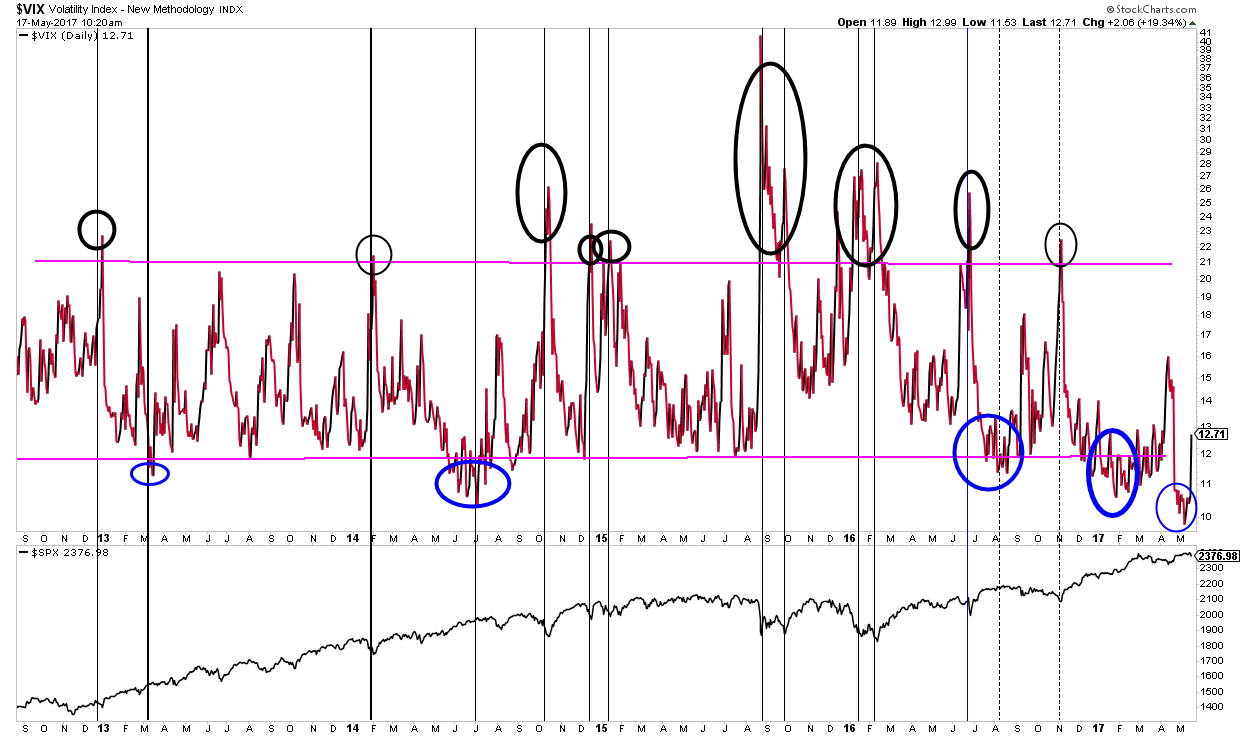 Bear-o-meter risk reward indicator - vix volatility index at low reading