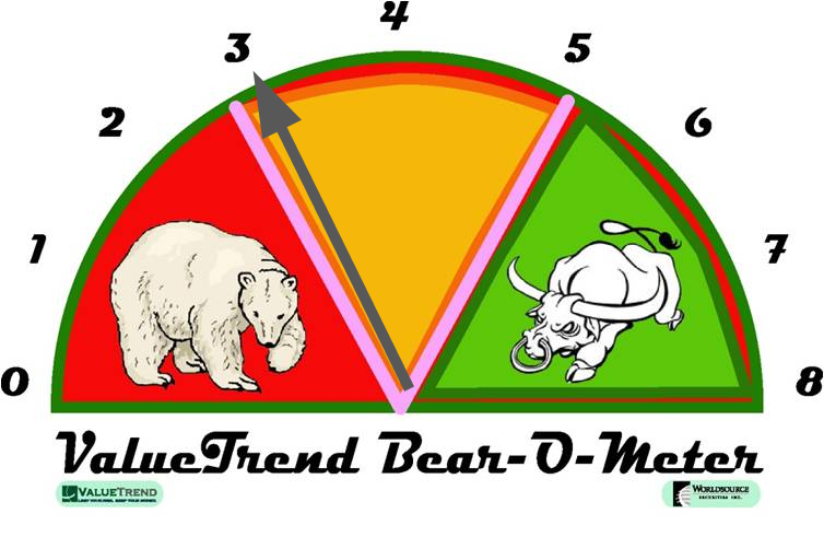 ValueTrend Bear-o-Meter - a measure of market risk vs reward - currently reading a 3 suggesting high risk, but improvement over previous reading