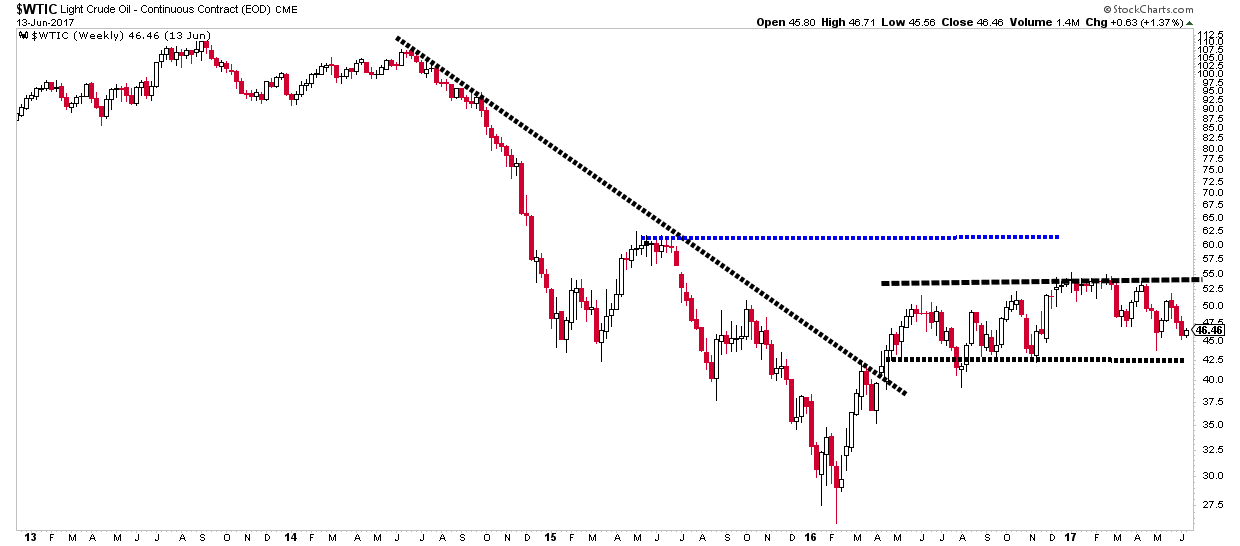 WTI Crude monthly chart showing oil stuck in a trading range - not a bullish inidicator for the loonie