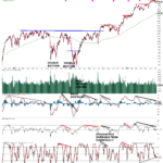 S&P 500: in an uptrend, interim pullback likely