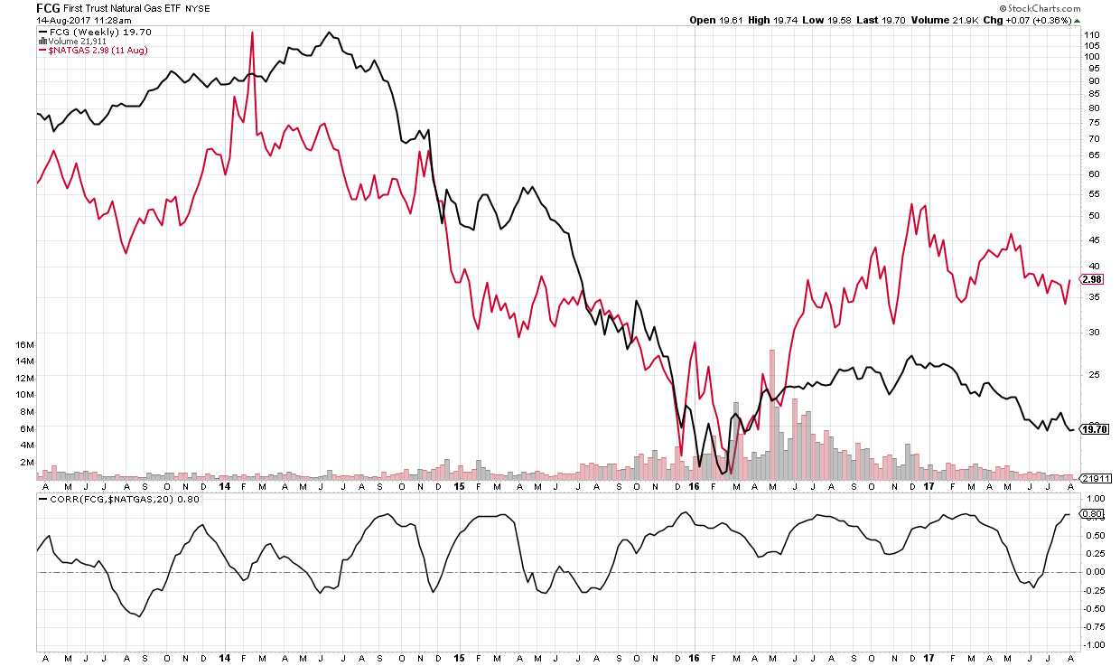 Natural gas and oil are flat yet stocks are down - why? Ask Me Anything Smartbounce blog post Questions and Responses