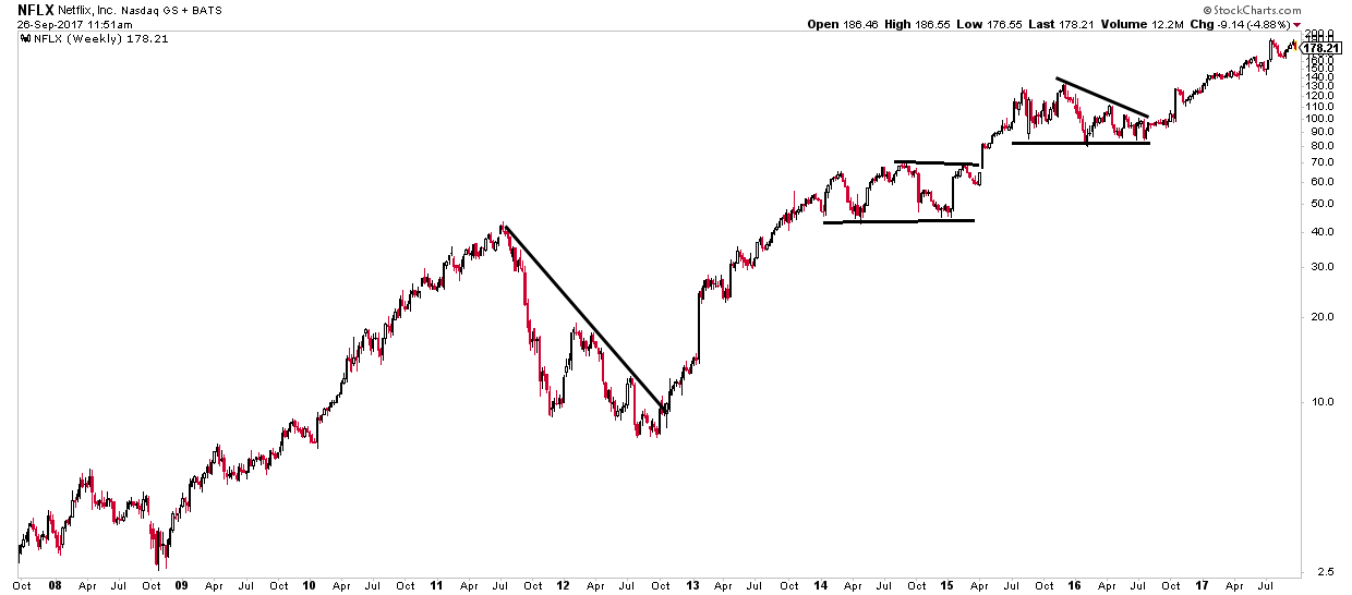 Netflix stock chart with notation 2008 to 2017 - technical analysis of tech stocks