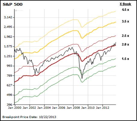 SAC on S&P500