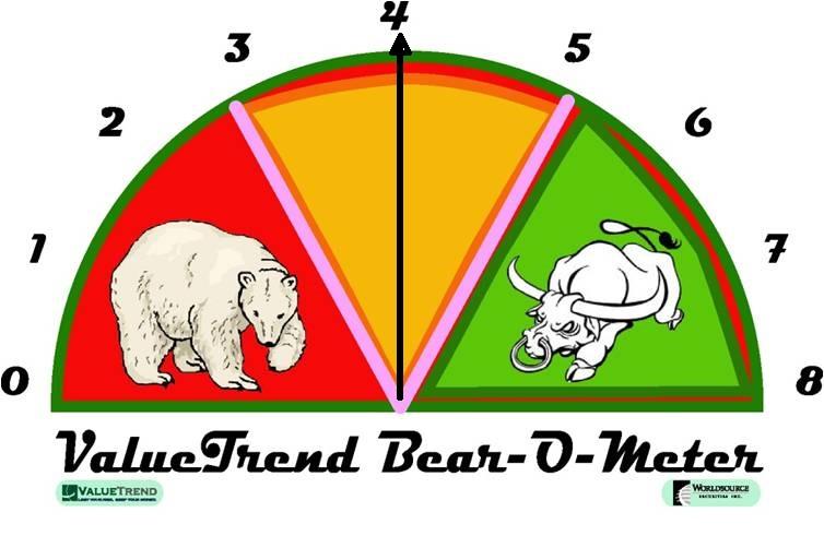 Bear-O-Meter