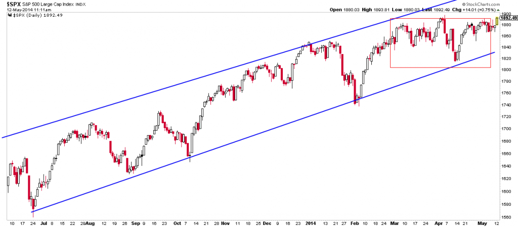 s&p channel