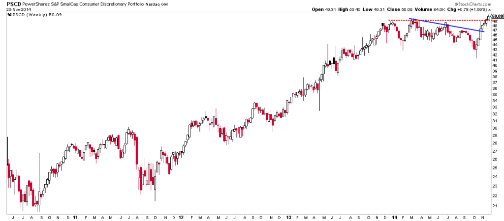 Consumer discretionary sector breaking out | ValueTrend