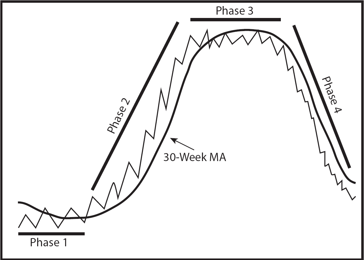 The 4 Market Phases | Technical Analysis of Stock Trends