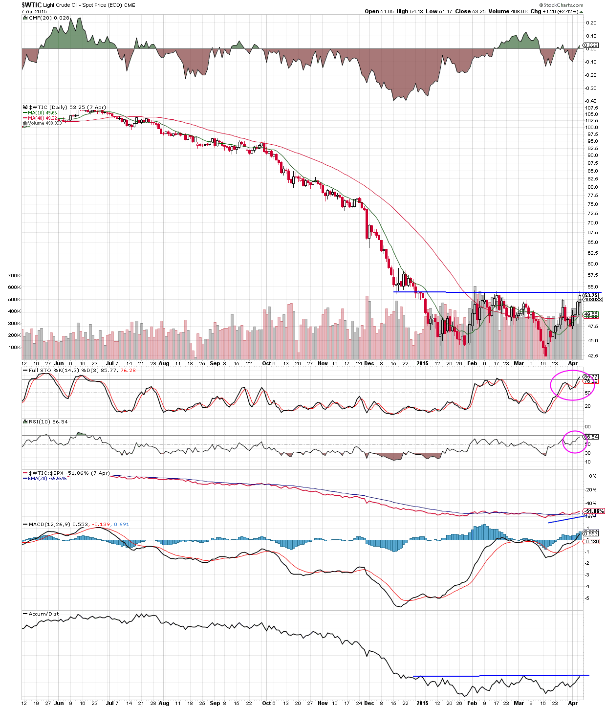 oil short