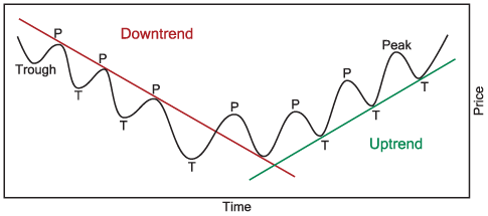 Stock Uptrend & Downtrend Patterns | Technical Analysis of Stock Trends
