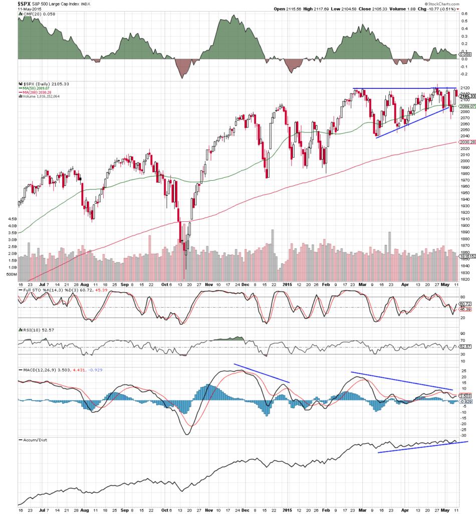 S&P nearterm