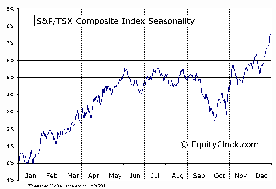 tsx seasonals