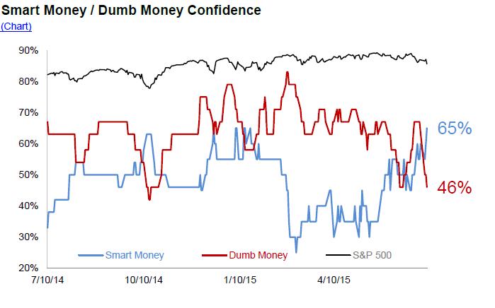 Smart dumb $