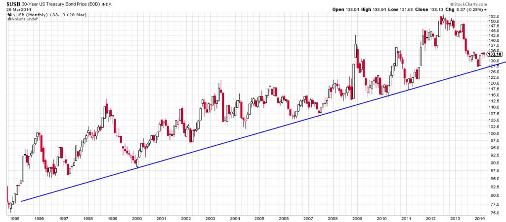 US long bond--macro