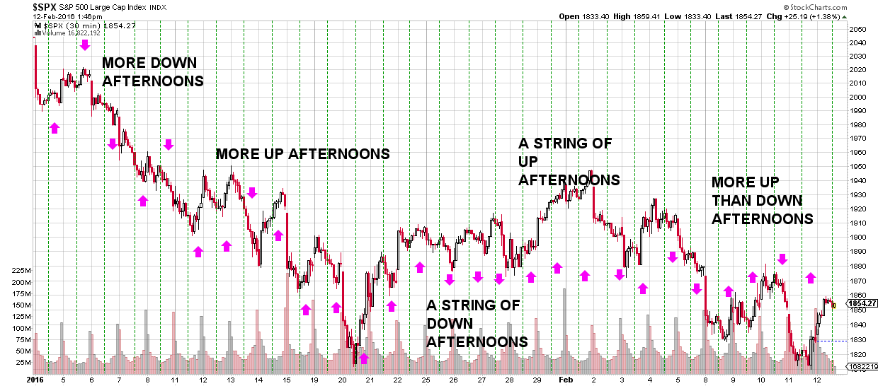 S&P morning afternoon