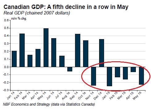 CDN GDP