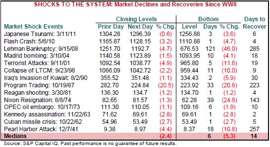 crisis and market impact