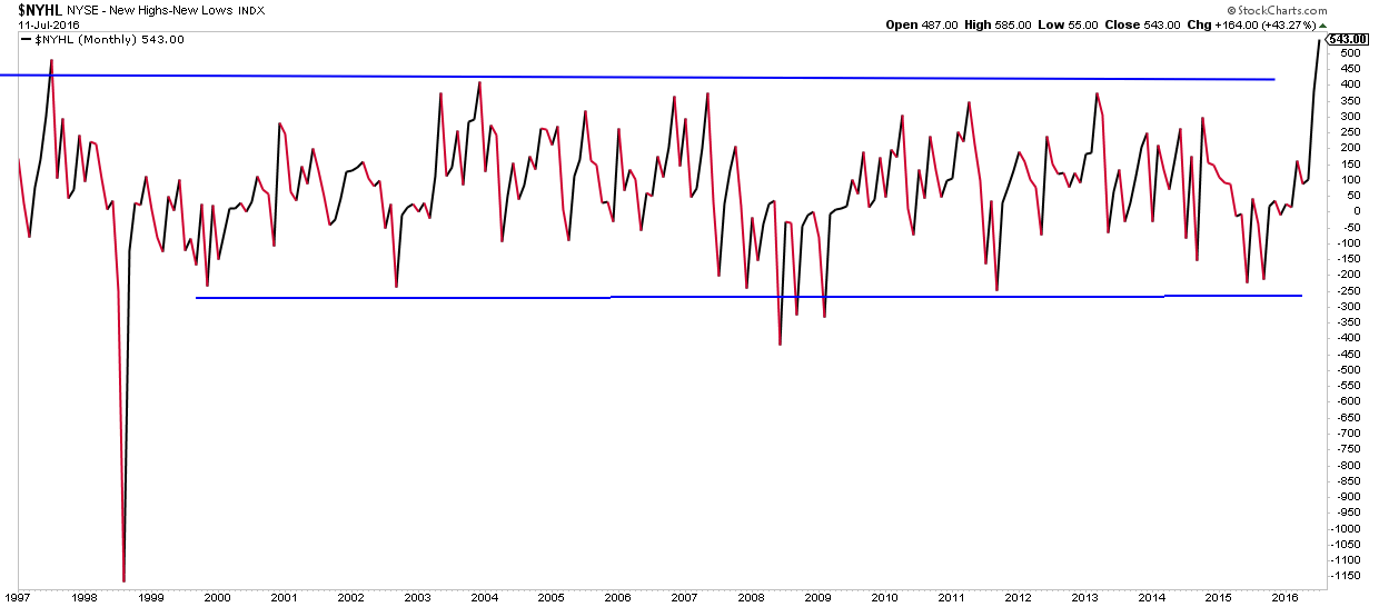 new high low