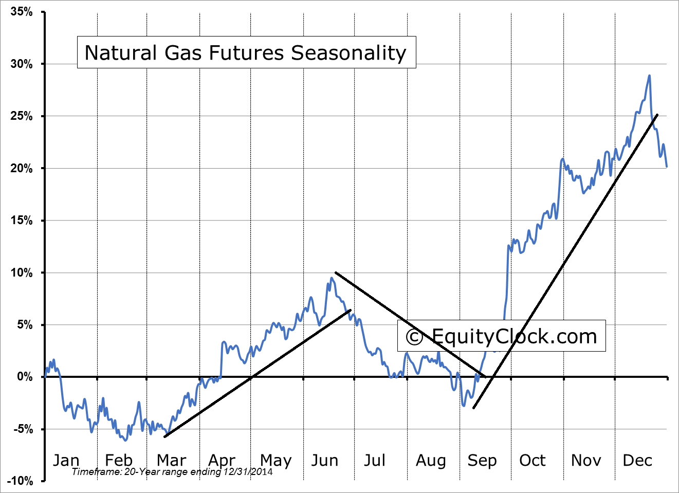 Equityclock Nat Gas