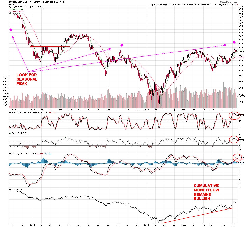 oil-short