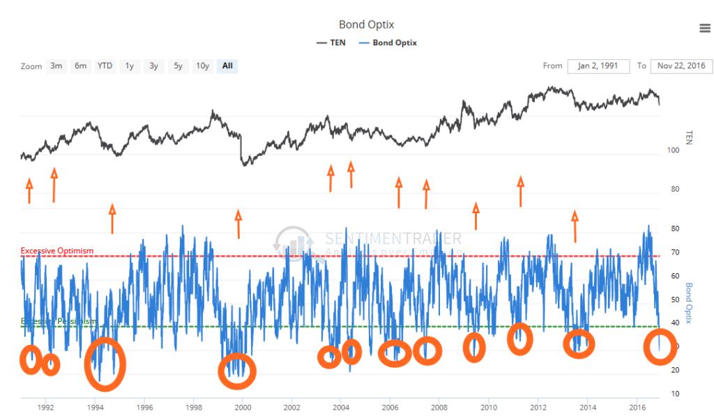 10-yr-bond