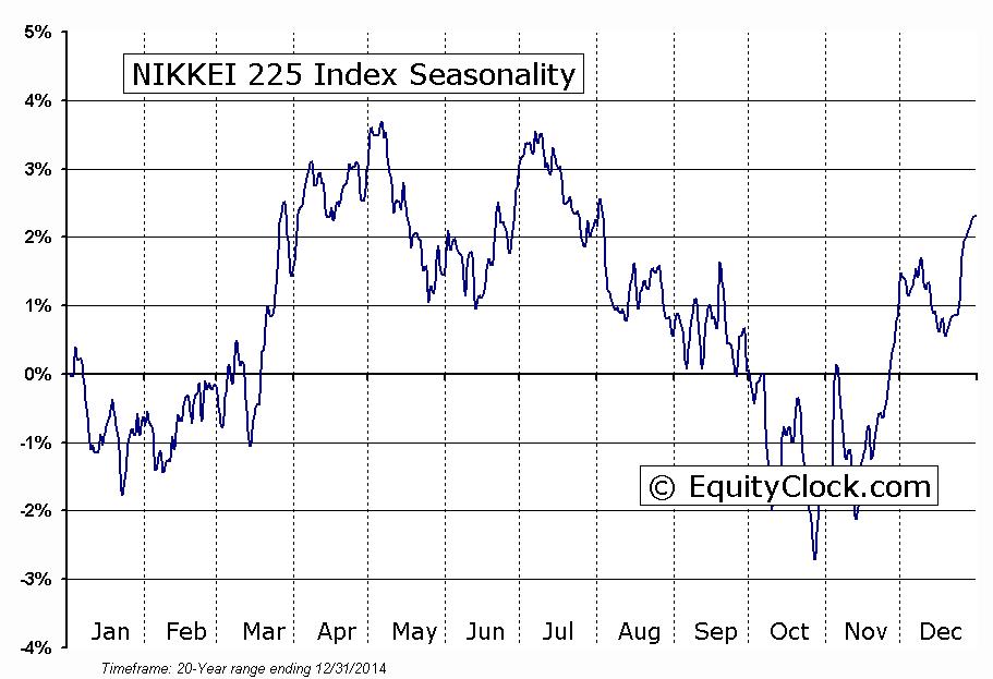 nikkei-seaonal