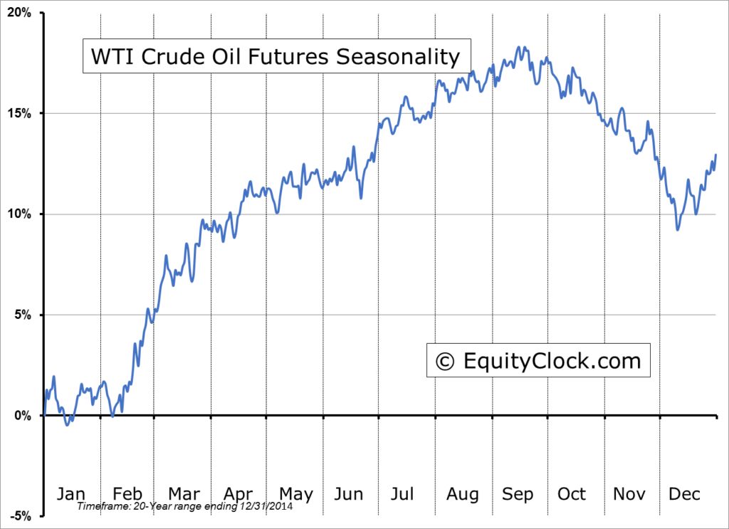 oil-seasonality