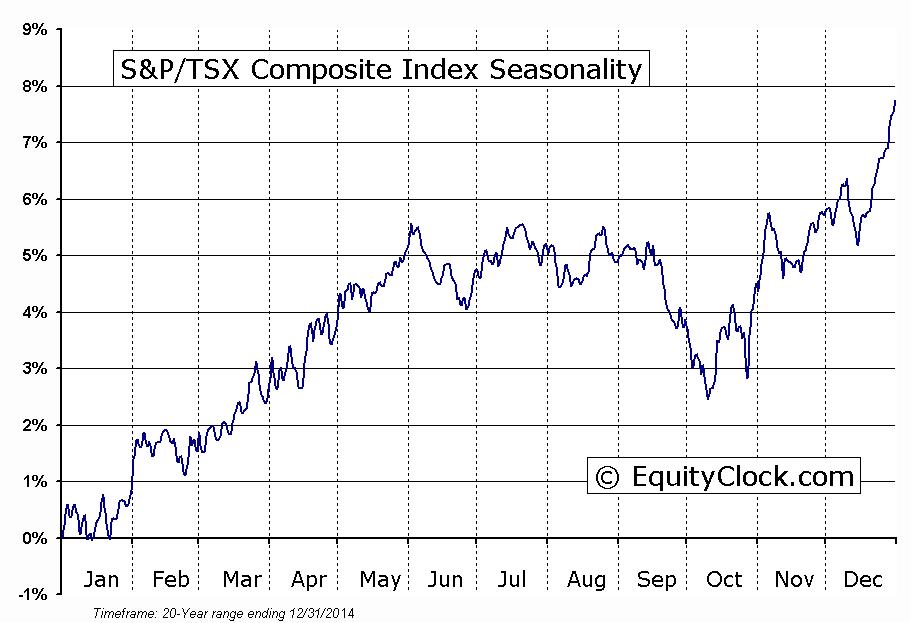 tsx-equityclock