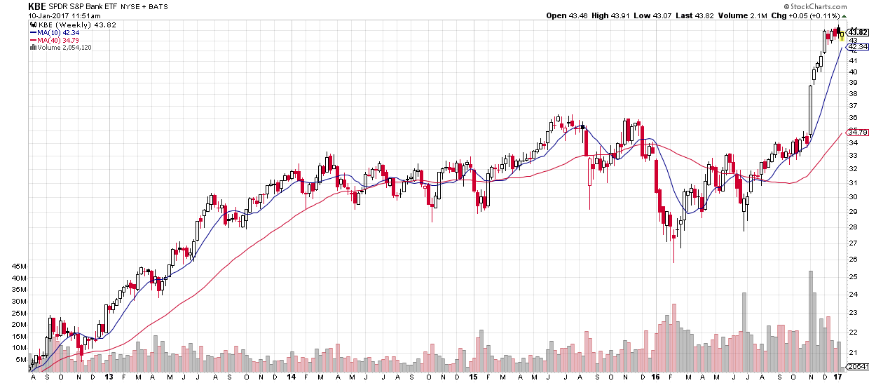 us-banks