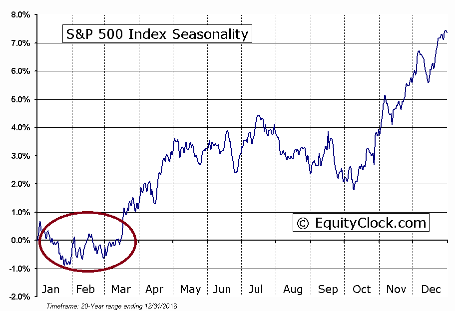 s&p seasonals
