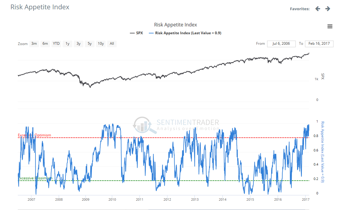 Risk Appetite Index