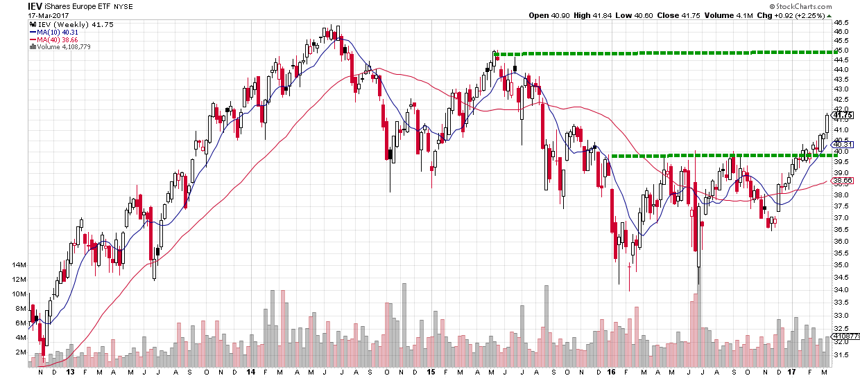 International Stock Charts - a technical chart of the IEV iShares Europe ETF