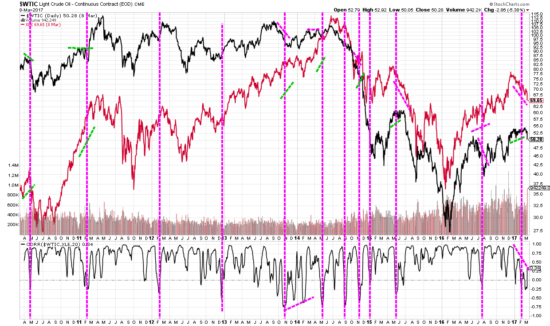 oil vs xle correlation