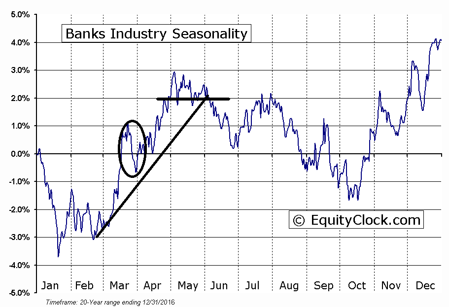 US Banks: Industry Seasonality Chart
