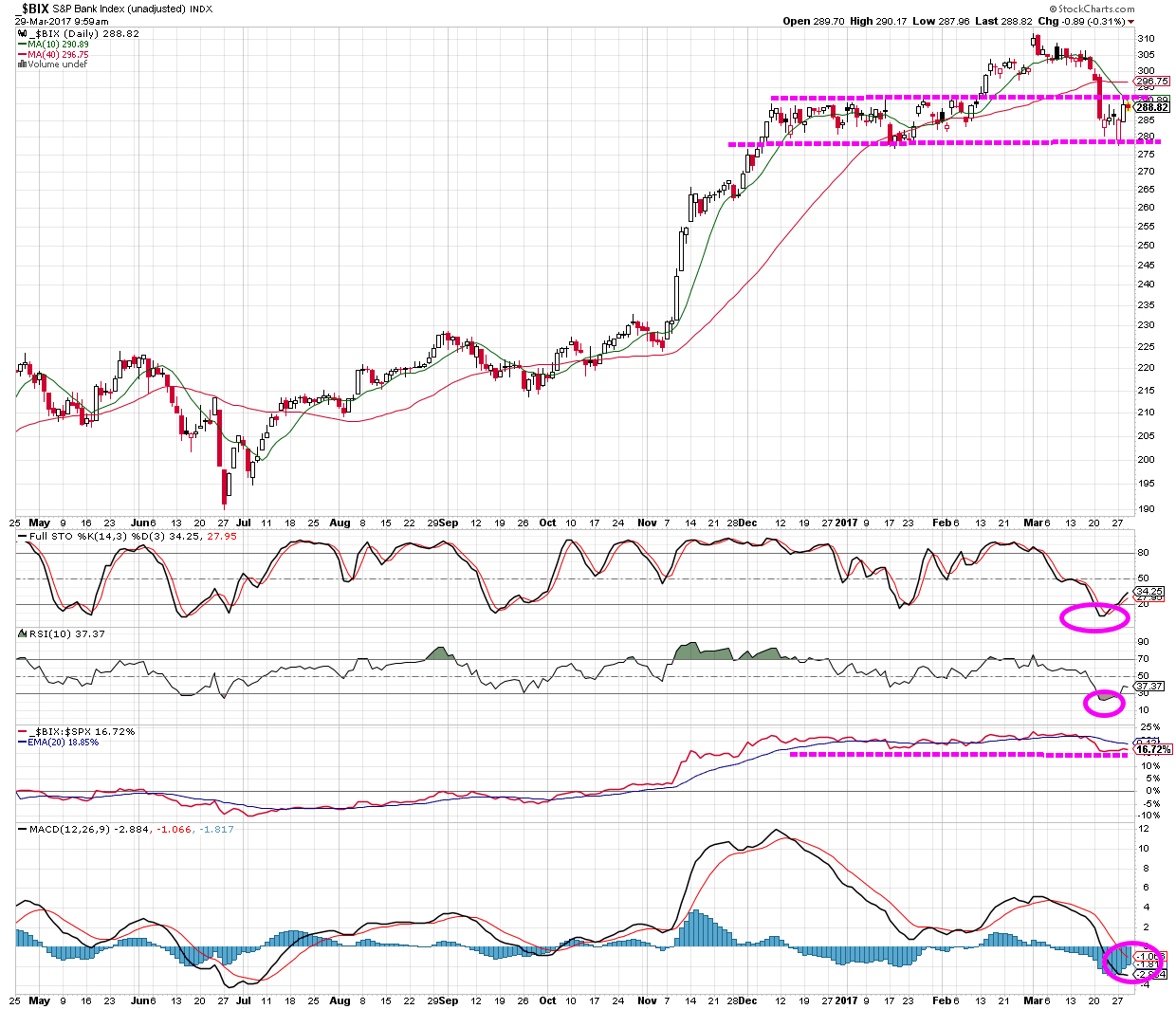 US Banks $BIX S&P index: technical chart analysis of potential successful trade, RSI, Stochastics, MACD, moving averages