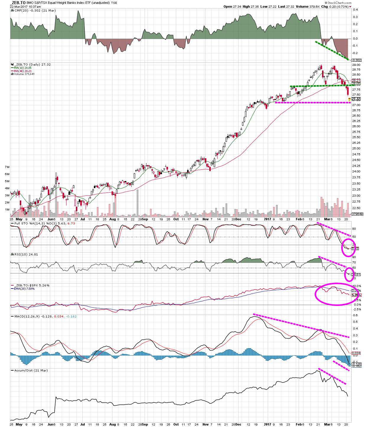 A technical chart analysis of the Canadian Banks ETF ZEB - showing a double top formation with neckline break on volume