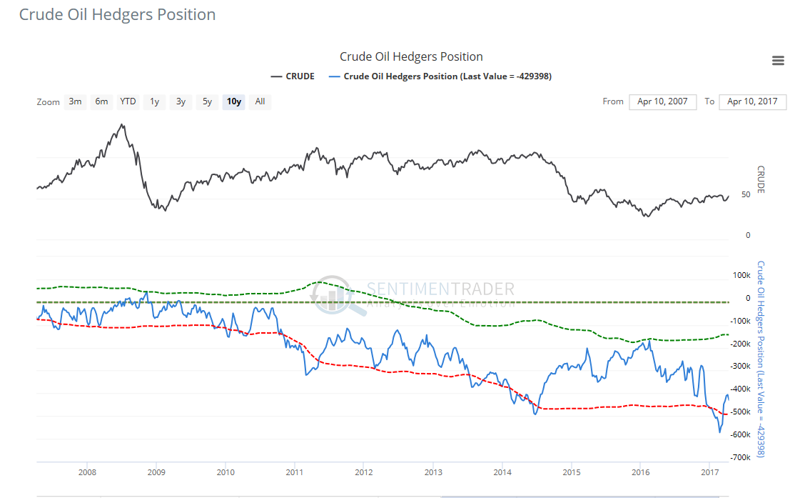 WTI crude oil hedgers position chart