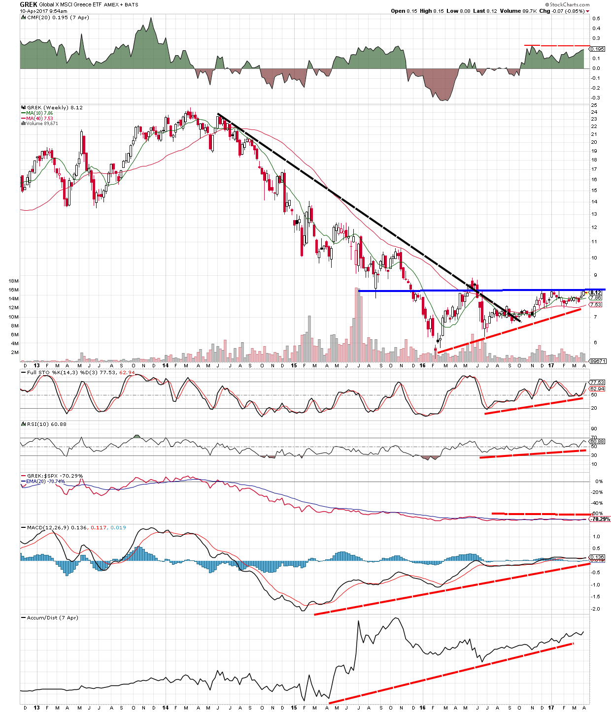 Is Greece an oversold market - monthly chart of GREK ETF showing potential formation of consolidation pattern