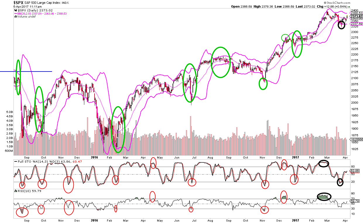 Asset Allocation - short-term timing system chart - RSI, Stochastics, and Bollinger Band
