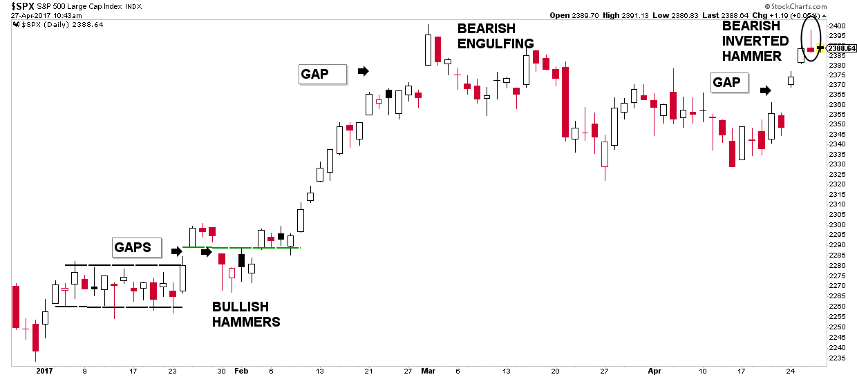 Candlestick formations - a tool for trend identification and analysis - S&P500 chart showing gaps and hammers
