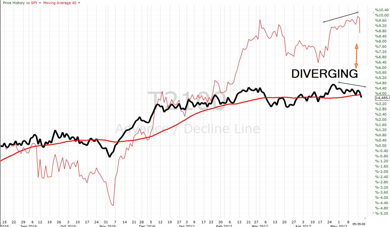 Bear-o-meter risk reward indicator - diverging advance/decline lines