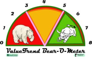 Bear-o-meter risk reward indicator - based on 12 indicators to assess risk vs reward characteristics of the markets