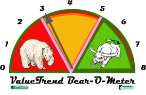 ValueTrend Bear-o-meter investment risk management indicator - a measure of 12 market indicators that provides a measure of market risk versus market reward