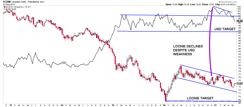 technical chart of canadian loonie versus usd - loonie wti crude oil