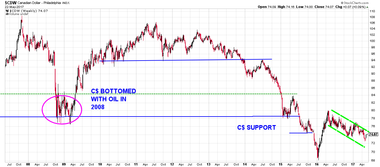 loonie WTI crude oil - chart of canadian dollar with technical annotation