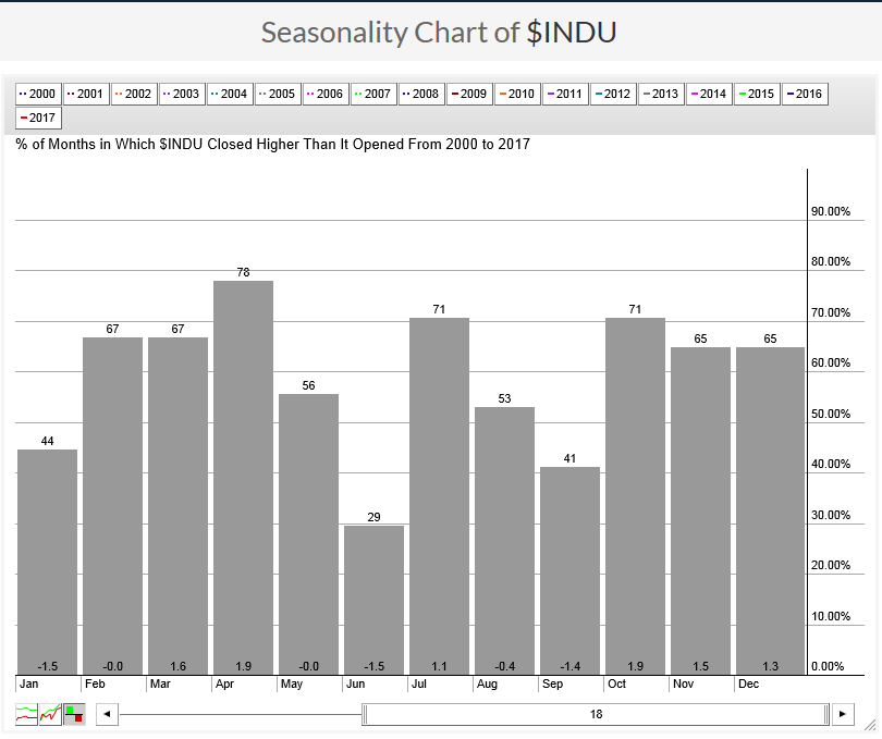 Seasonality chart of the DJIA Industrials from 2000 to 2017 - in consideratio of the Sell in May and Go Away phenomenon