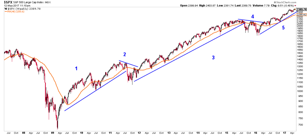 Elliott Wave Theory analysis of the S&P 500 showing the 3 uptrends and 2 downtrends.