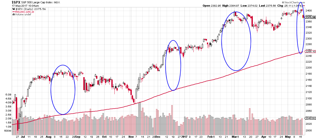 Bear-o-meter risk reward indicator - distance between 200 day MA and S&P500 chart line